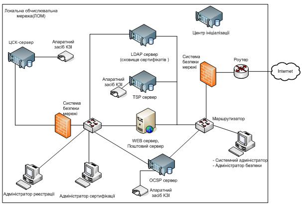 Общая схема подключения ПТК